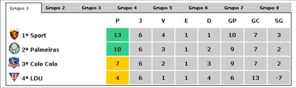 libertadores-2009-grupo-1