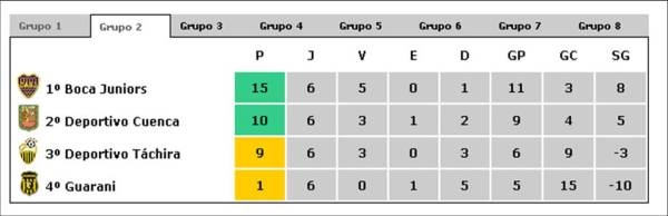 libertadores-2009-grupo-2