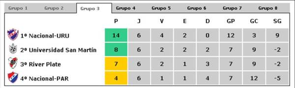 libertadores-2009-grupo-31