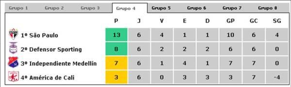 libertadores-2009-grupo-4
