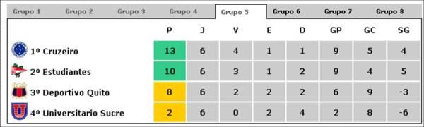 libertadores-2009-grupo-5