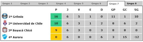 libertadores-2009-grupo-7