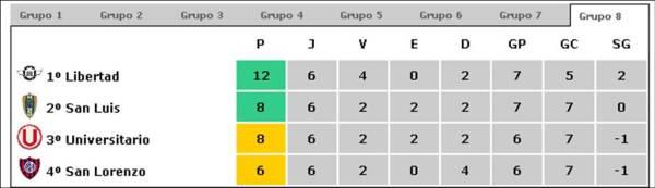 libertadores-2009-grupo-8